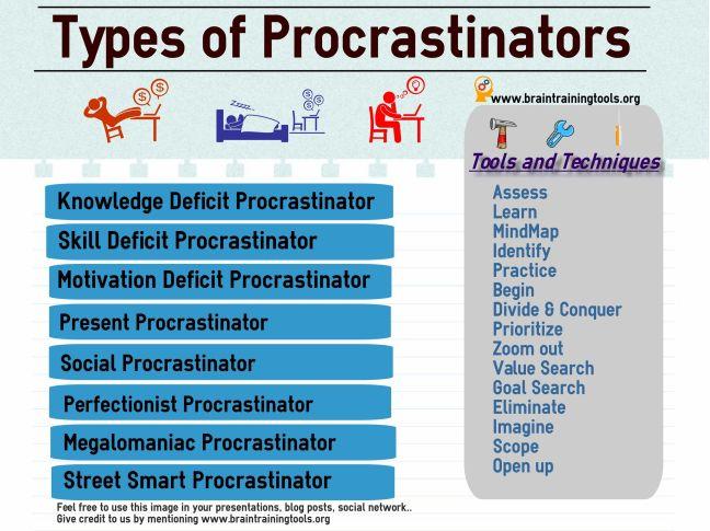 types of procrastinators